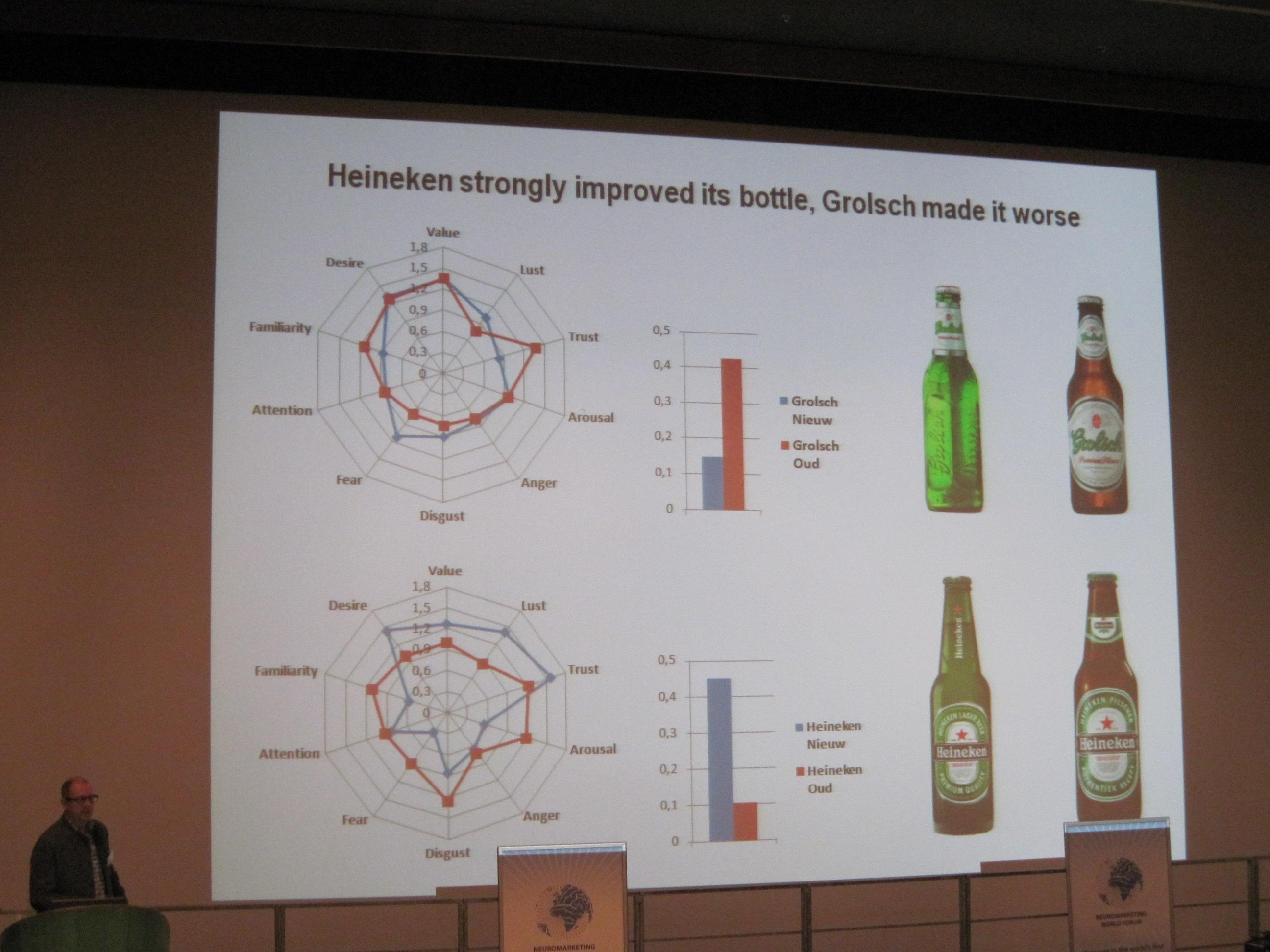 Neuromarketing and Beer